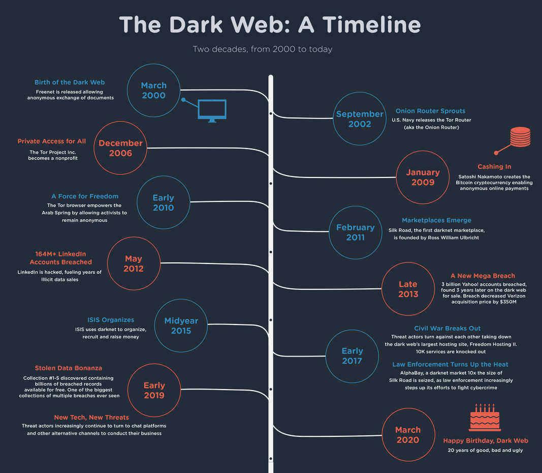 rsz_darkwebtimeline2020_wsm_finalv5b