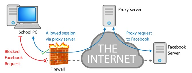 School-Firewall-Proxy