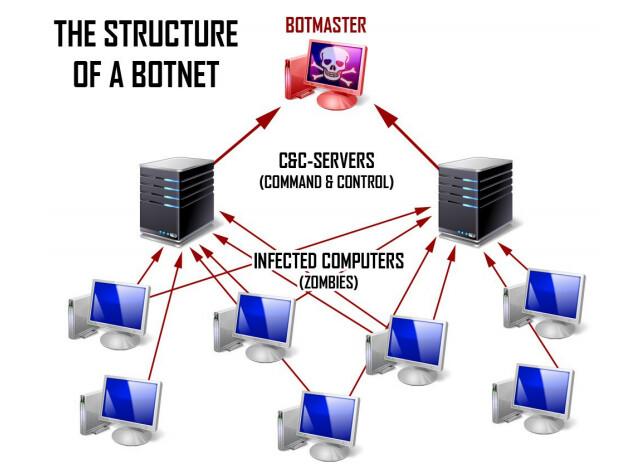 Botnet Bible Version 3 | Complete Method!