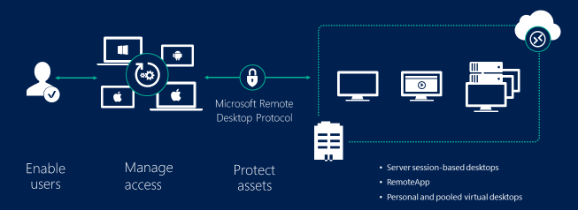 How To Set Up Remote Desktop Server On Windows 10 Easily